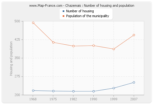 Chazemais : Number of housing and population