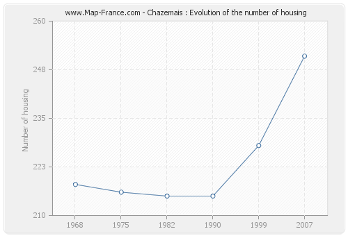 Chazemais : Evolution of the number of housing