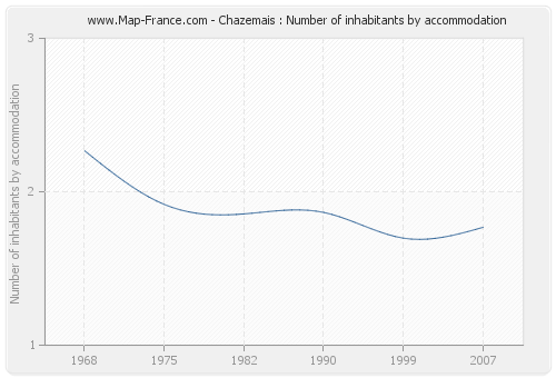 Chazemais : Number of inhabitants by accommodation