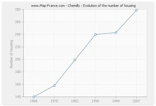 Chemilly : Evolution of the number of housing