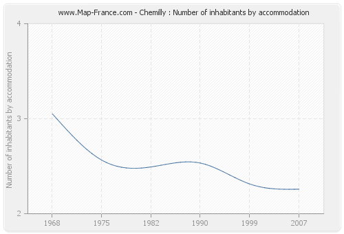 Chemilly : Number of inhabitants by accommodation