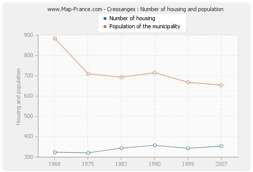 Cressanges : Number of housing and population