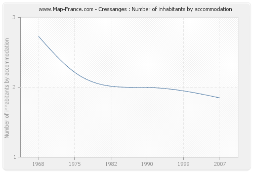 Cressanges : Number of inhabitants by accommodation