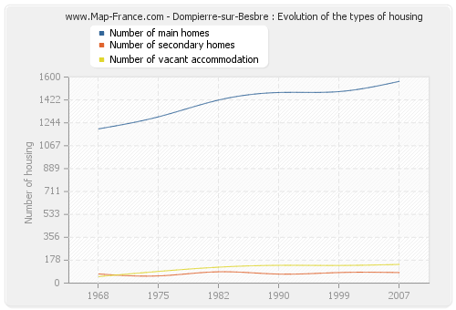 Dompierre-sur-Besbre : Evolution of the types of housing
