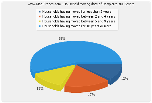 Household moving date of Dompierre-sur-Besbre