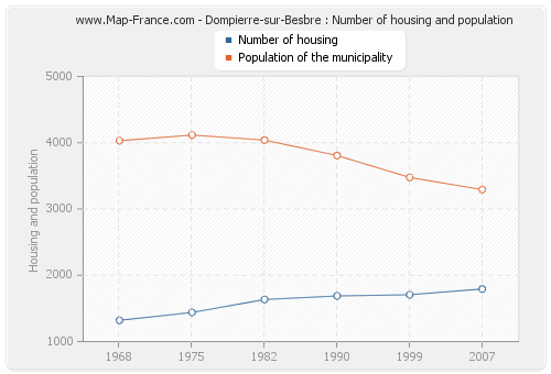 Dompierre-sur-Besbre : Number of housing and population