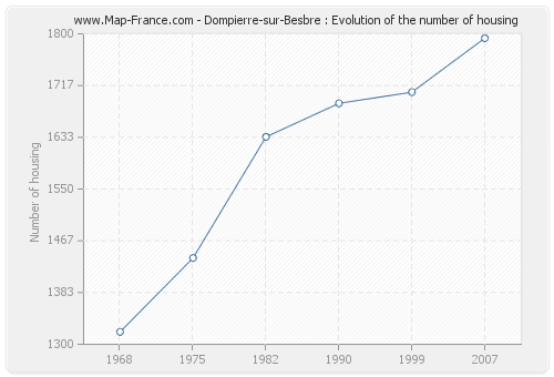 Dompierre-sur-Besbre : Evolution of the number of housing