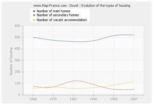 Doyet : Evolution of the types of housing