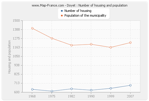Doyet : Number of housing and population
