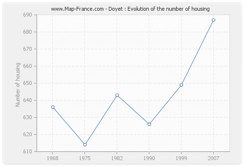 Doyet : Evolution of the number of housing