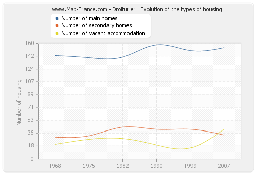 Droiturier : Evolution of the types of housing