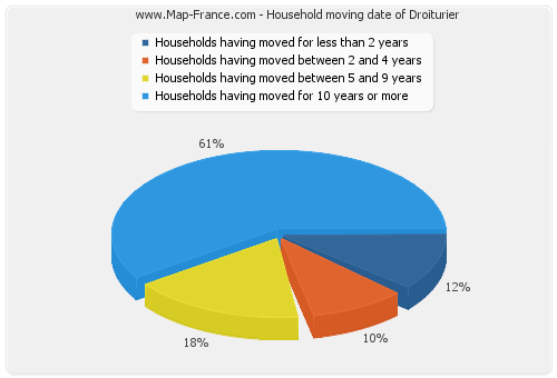 Household moving date of Droiturier