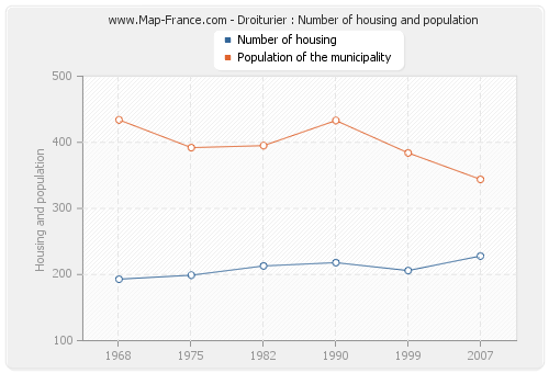 Droiturier : Number of housing and population
