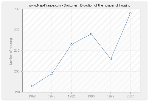 Droiturier : Evolution of the number of housing