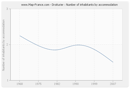 Droiturier : Number of inhabitants by accommodation