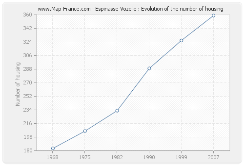 Espinasse-Vozelle : Evolution of the number of housing