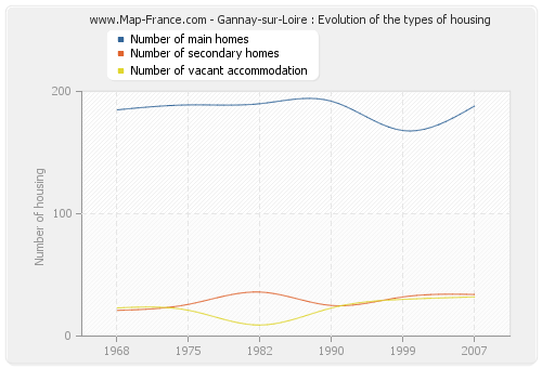 Gannay-sur-Loire : Evolution of the types of housing