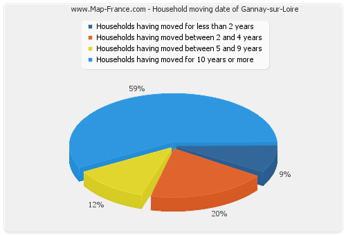 Household moving date of Gannay-sur-Loire