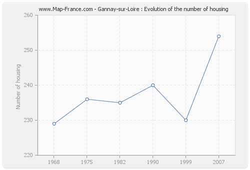 Gannay-sur-Loire : Evolution of the number of housing
