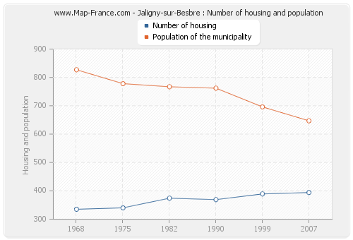 Jaligny-sur-Besbre : Number of housing and population