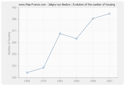 Jaligny-sur-Besbre : Evolution of the number of housing