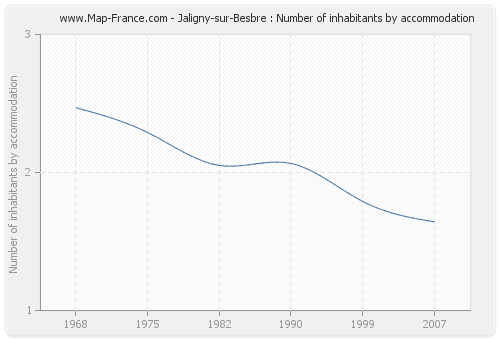 Jaligny-sur-Besbre : Number of inhabitants by accommodation