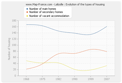 Lalizolle : Evolution of the types of housing