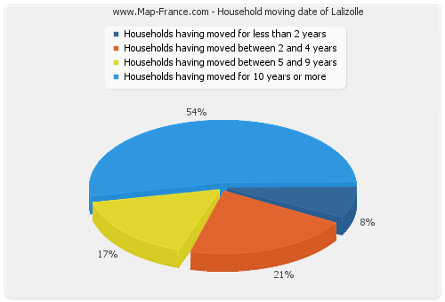 Household moving date of Lalizolle