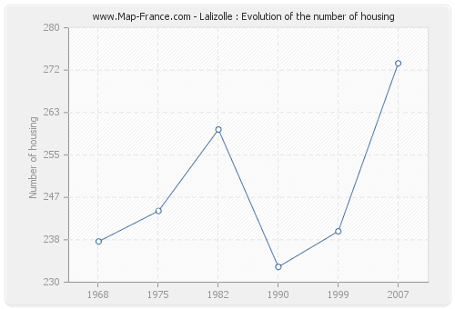 Lalizolle : Evolution of the number of housing