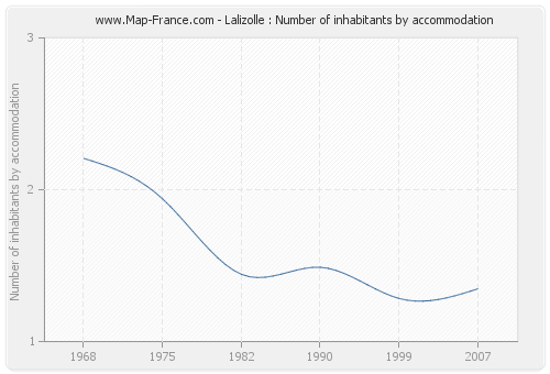 Lalizolle : Number of inhabitants by accommodation