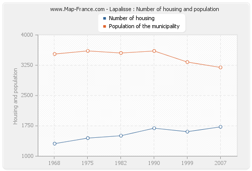 Lapalisse : Number of housing and population
