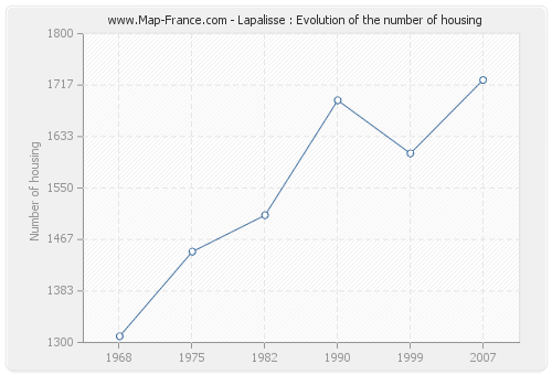 Lapalisse : Evolution of the number of housing