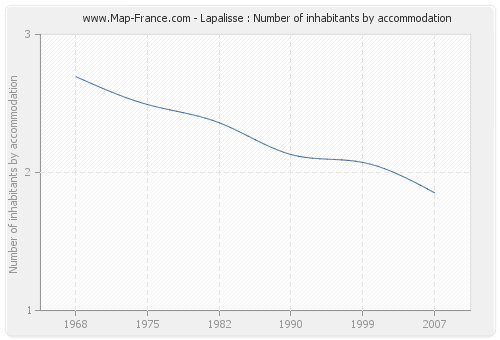 Lapalisse : Number of inhabitants by accommodation