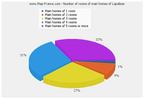 Number of rooms of main homes of Lapalisse