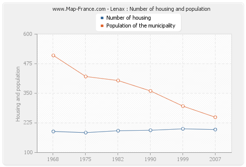 Lenax : Number of housing and population