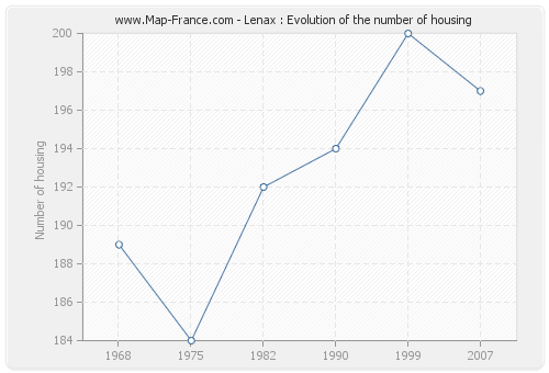Lenax : Evolution of the number of housing