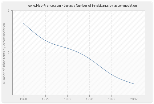 Lenax : Number of inhabitants by accommodation