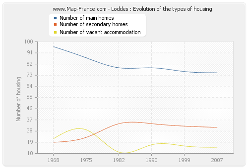 Loddes : Evolution of the types of housing