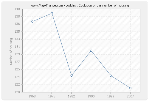 Loddes : Evolution of the number of housing