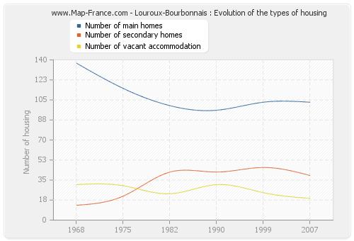Louroux-Bourbonnais : Evolution of the types of housing