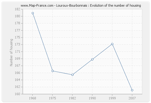 Louroux-Bourbonnais : Evolution of the number of housing