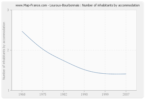 Louroux-Bourbonnais : Number of inhabitants by accommodation