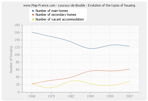 Louroux-de-Bouble : Evolution of the types of housing