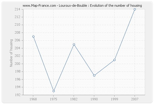 Louroux-de-Bouble : Evolution of the number of housing
