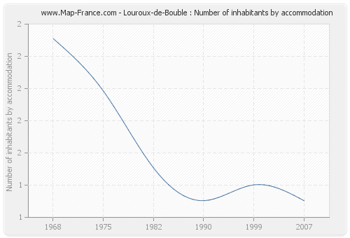 Louroux-de-Bouble : Number of inhabitants by accommodation