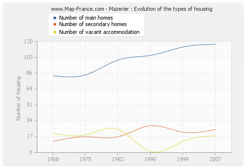 Mazerier : Evolution of the types of housing