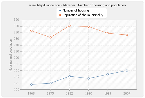 Mazerier : Number of housing and population