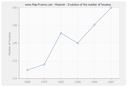 Mazerier : Evolution of the number of housing