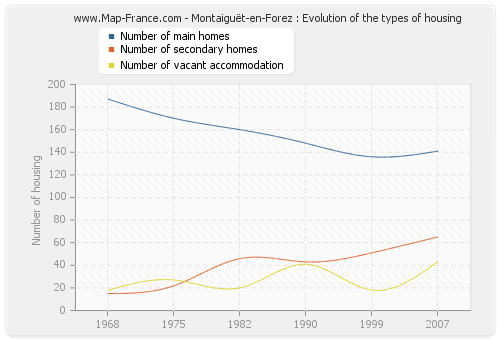 Montaiguët-en-Forez : Evolution of the types of housing