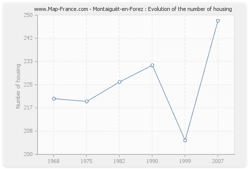 Montaiguët-en-Forez : Evolution of the number of housing
